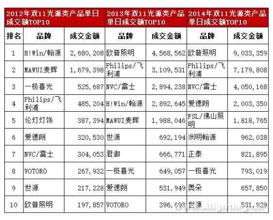 """欧普、雷士、飞利浦等三大传统照明品牌占据近三年""""双十一榜单""""前三甲炒货机"""